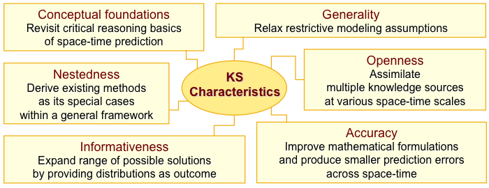 Knowledge Synthesis Characteristics